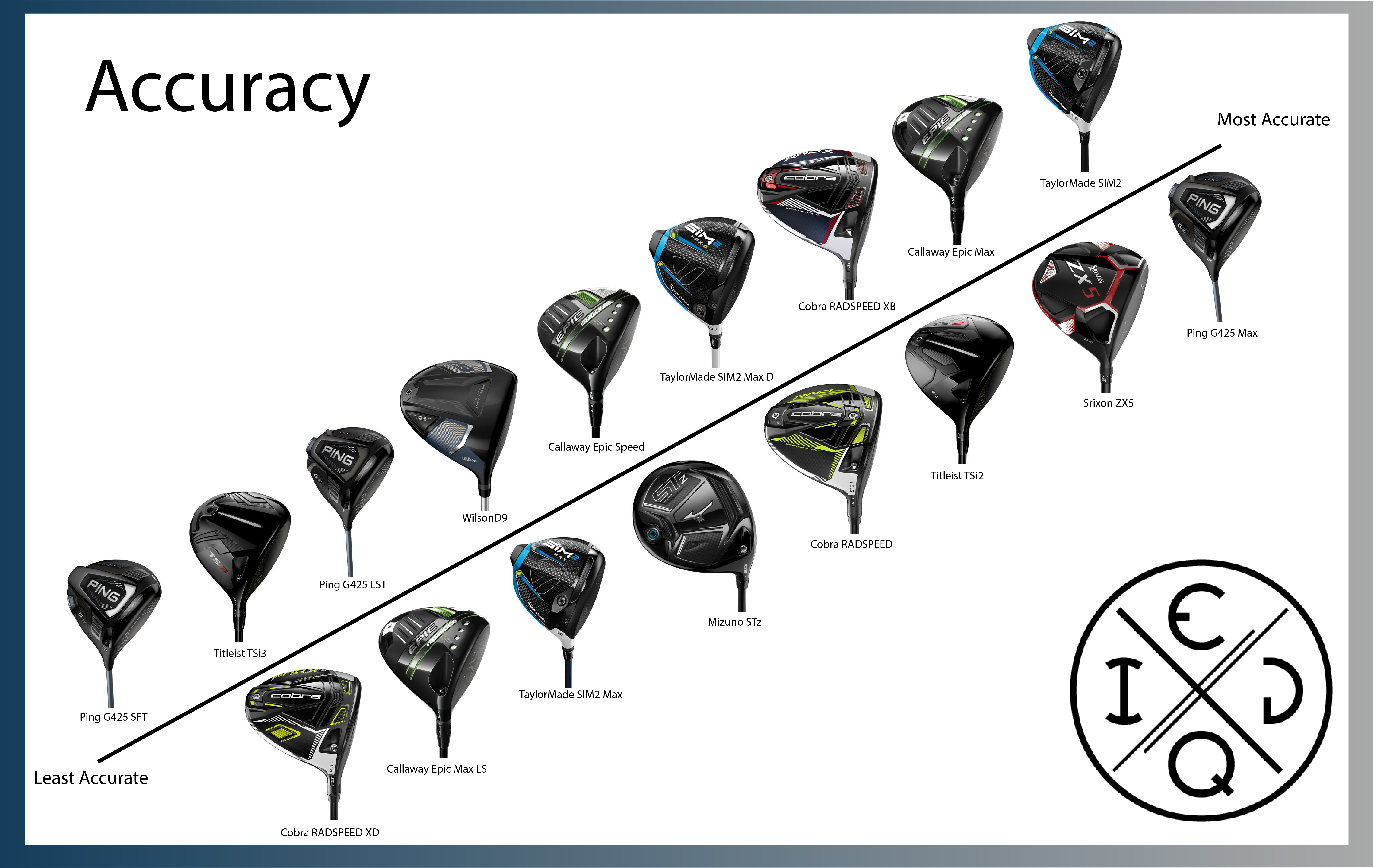 2021 Driver Accuracy